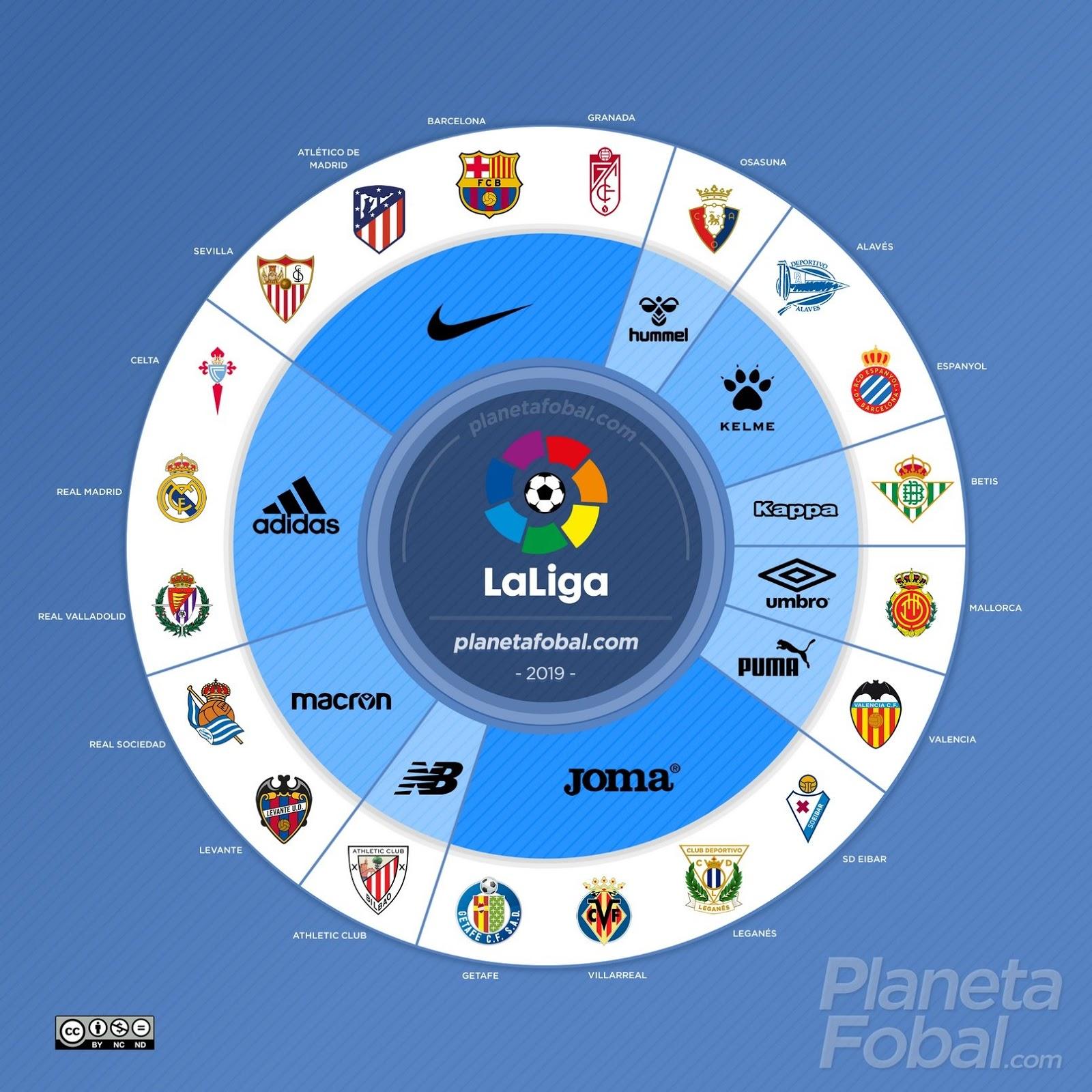 La Liga Tabelle 2021/17